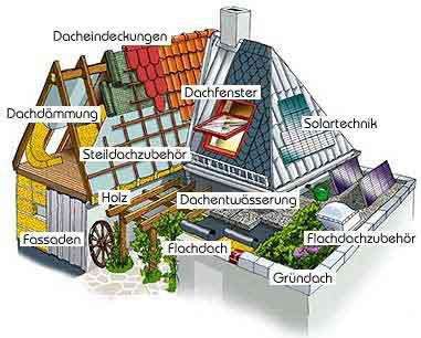 Leistungsspektrum der Engelhardt Dach & Wand GmbH