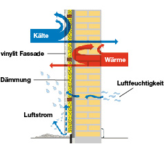 Schematischer Aufbau eines Fassadensystems